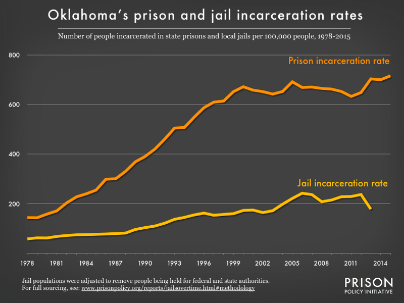 Graph showing number of people in Oklahoma prisons and number of people in Oklahoma jails, all per 100,000 population, from 1978 to 2015