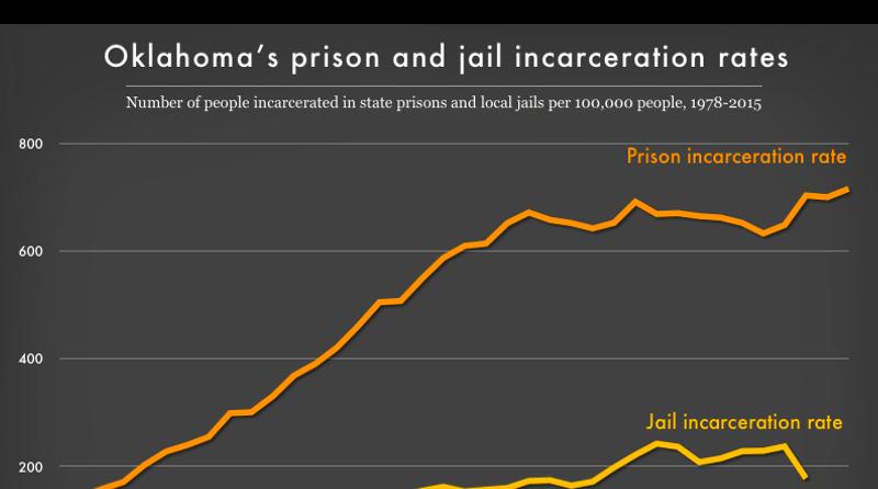 Oklahoma profile | Prison Policy Initiative