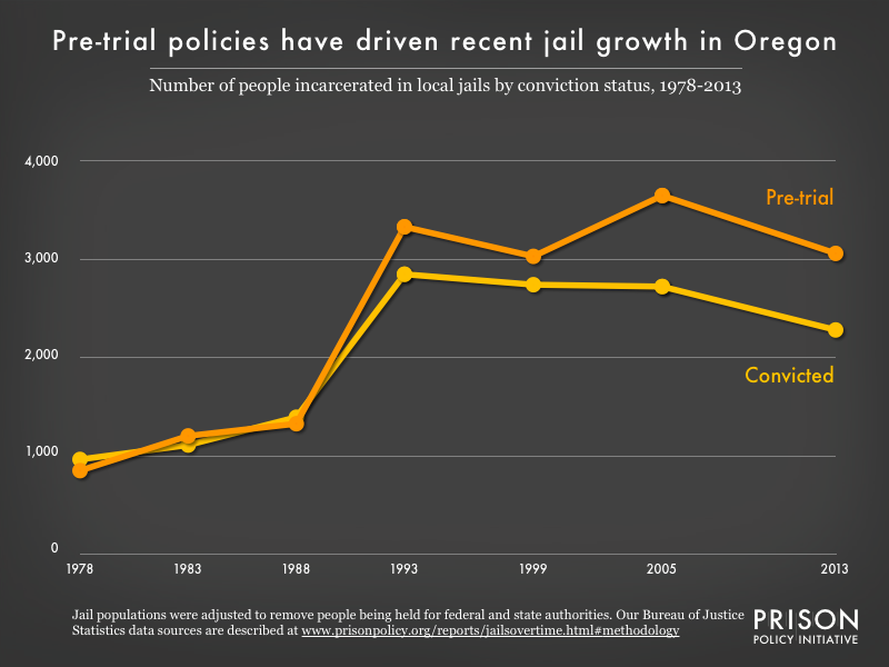 Graph showing the number of people in Oregon jails who were convicted and the number who were unconvicted, for the years 1978, 1983, 1988, 1993, 1999, 2005, and 2013.