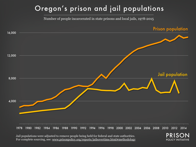 Graph showing number of people in Oregon prisons and number of people in Oregon jails from 1978 to 2015