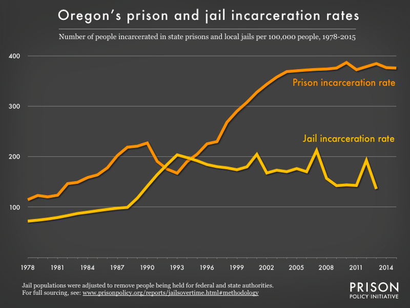 Graph showing number of people in Oregon prisons and number of people in Oregon jails, all per 100,000 population, from 1978 to 2015