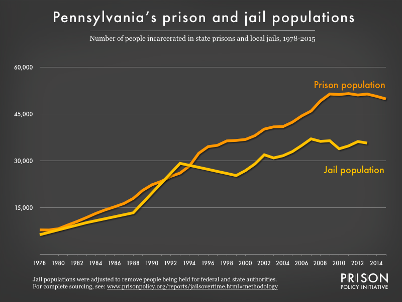 Graph showing number of people in Pennsylvania prisons and number of people in Pennsylvania jails from 1978 to 2015