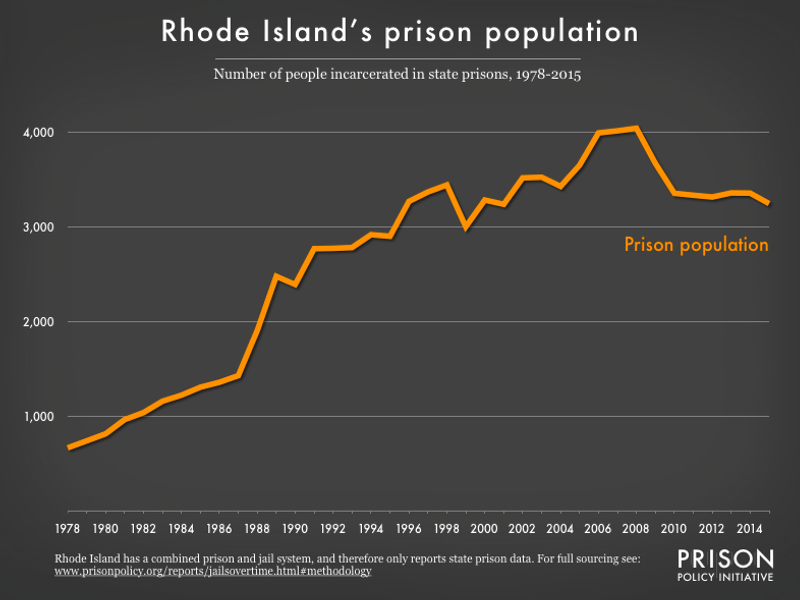Graph showing number of people in Rhode Island prisons from 1978 to 2015