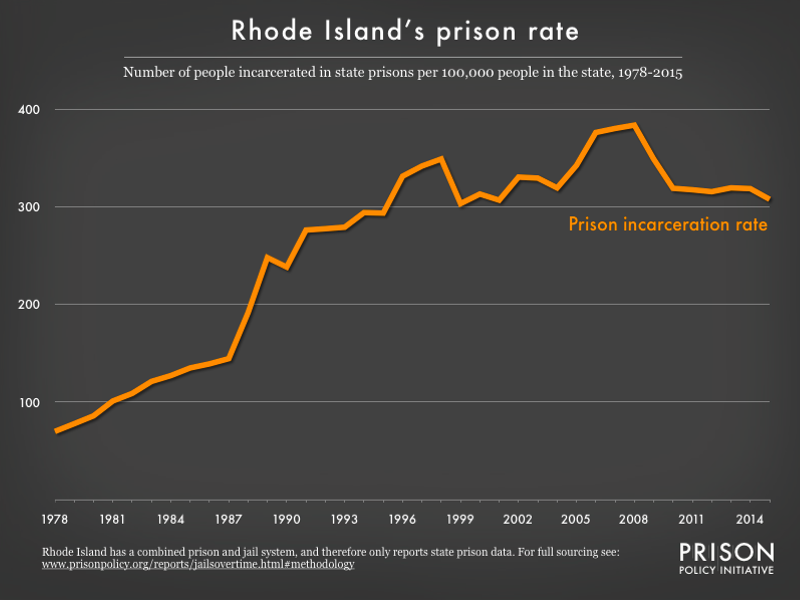 graph showing the number of people in state prison and local jails per 100,000 residents in Rhode Island from 1978 to 2015