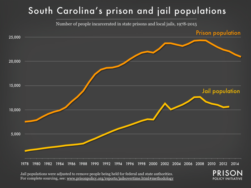 Graph showing number of people in South Carolina prisons and number of people in South Carolina jails from 1978 to 2015