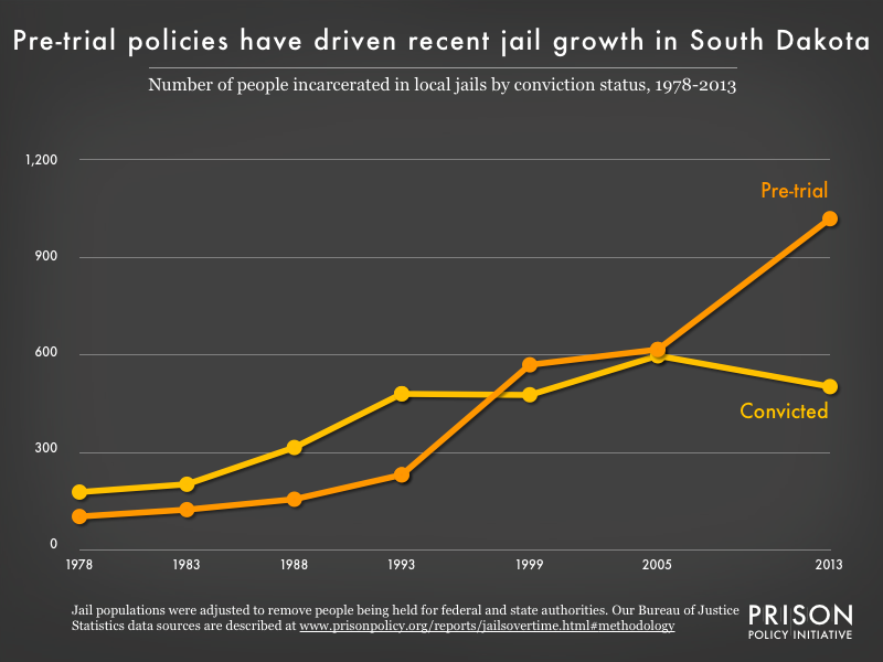 Graph showing the number of people in South Dakota jails who were convicted and the number who were unconvicted, for the years 1978, 1983, 1988, 1993, 1999, 2005, and 2013.