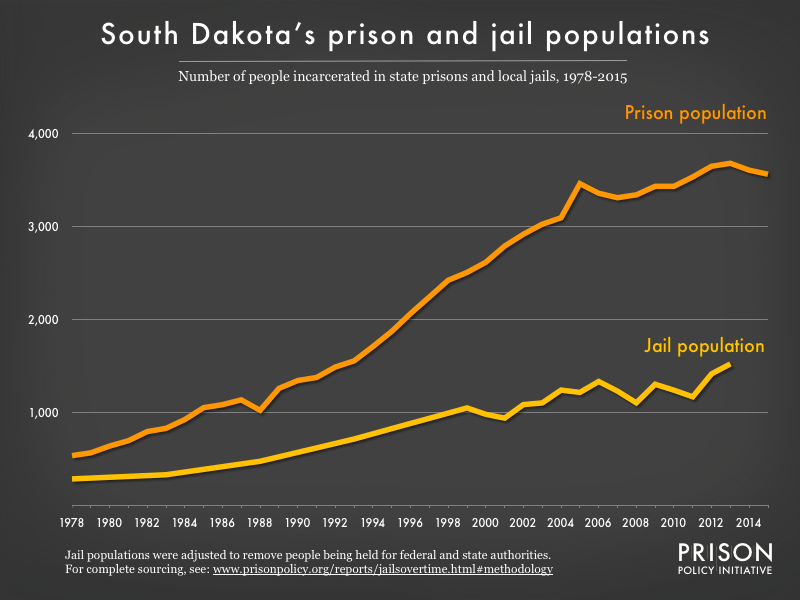 Graph showing number of people in South Dakota prisons and number of people in South Dakota jails from 1978 to 2015