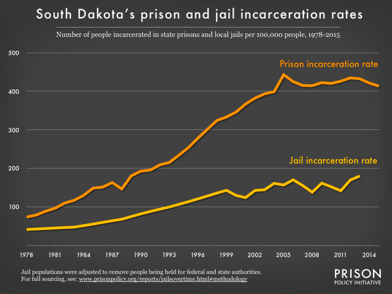 graph showing the number of people in state prison and local jails per 100,000 residents in South Dakota from 1978 to 2015
