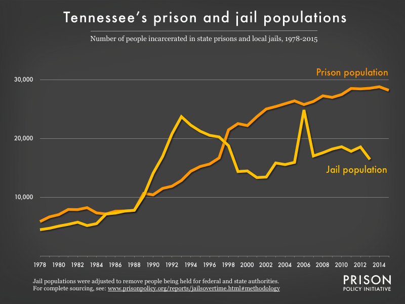 Graph showing number of people in Tennessee prisons and number of people in Tennessee jails from 1978 to 2015