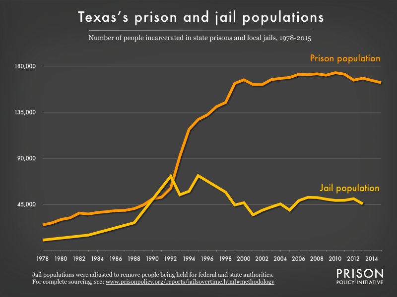 Graph showing number of people in Texas prisons and number of people in Texas jails from 1978 to 2015