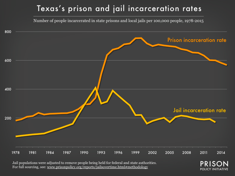 Graph showing number of people in Texas prisons and number of people in Texas jails, all per 100,000 population, from 1978 to 2015