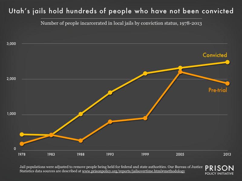 Graph showing the number of people in Utah jails who were convicted and the number who were unconvicted, for the years 1978, 1983, 1988, 1993, 1999, 2005, and 2013.