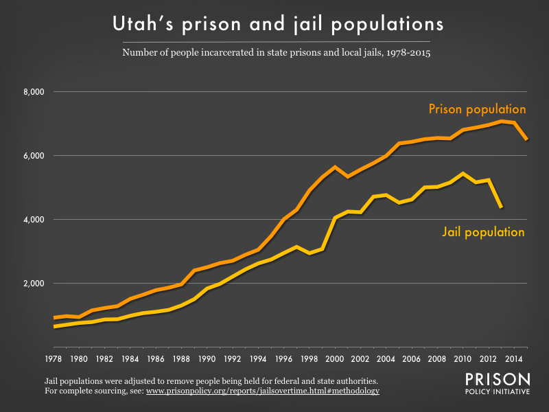 Graph showing number of people in Utah prisons and number of people in Utah jails from 1978 to 2015