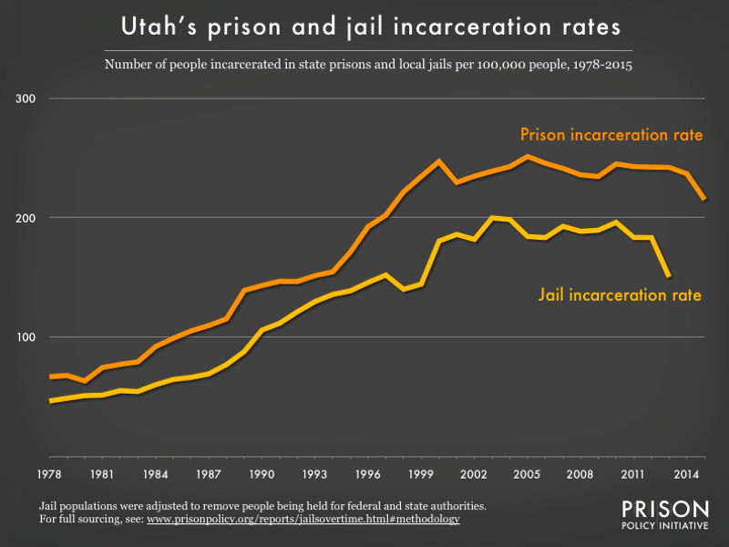 Graph showing number of people in Utah prisons and number of people in Utah jails, all per 100,000 population, from 1978 to 2015