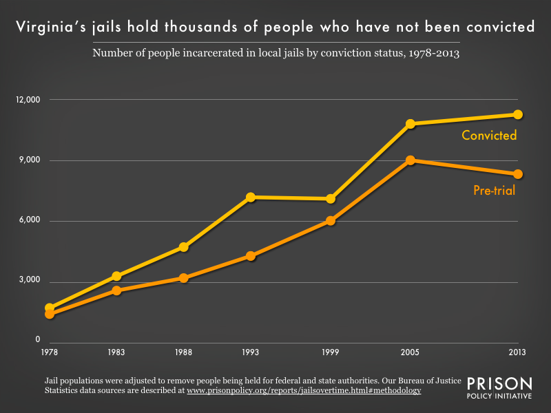 Graph showing the number of people in Virginia jails who were convicted and the number who were unconvicted, for the years 1978, 1983, 1988, 1993, 1999, 2005, and 2013.