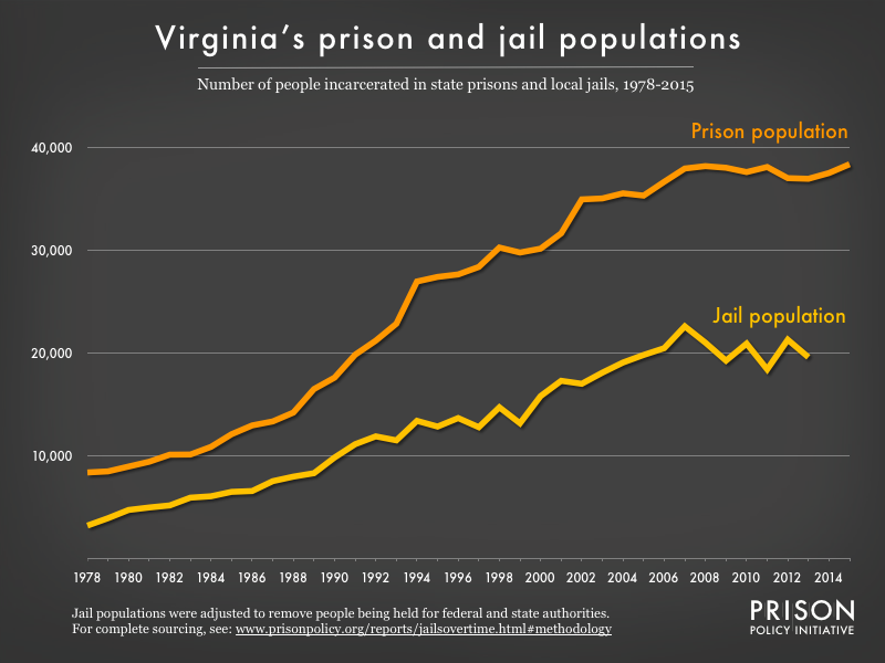 Graph showing number of people in Virginia prisons and number of people in Virginia jails from 1978 to 2015