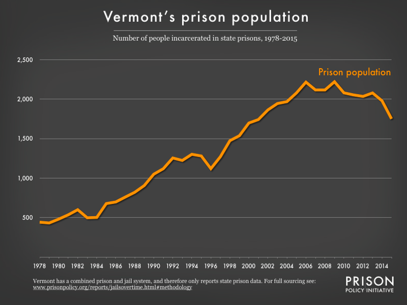 Graph showing number of people in Vermont prisons from 1978 to 2015