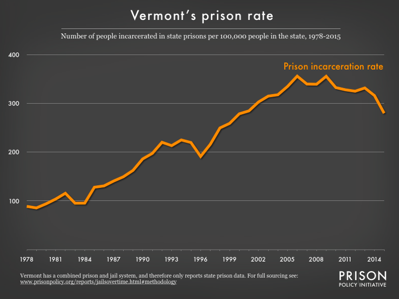 graph showing the number of people in state prison and local jails per 100,000 residents in Vermont from 1978 to 2015