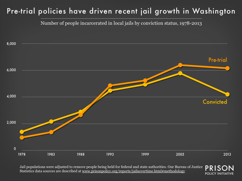 Graph showing the number of people in Washington jails who were convicted and the number who were unconvicted, for the years 1978, 1983, 1988, 1993, 1999, 2005, and 2013.