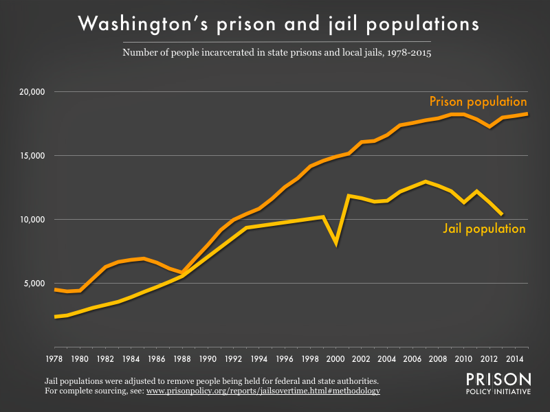Graph showing number of people in Washington prisons and number of people in Washington jails from 1978 to 2015