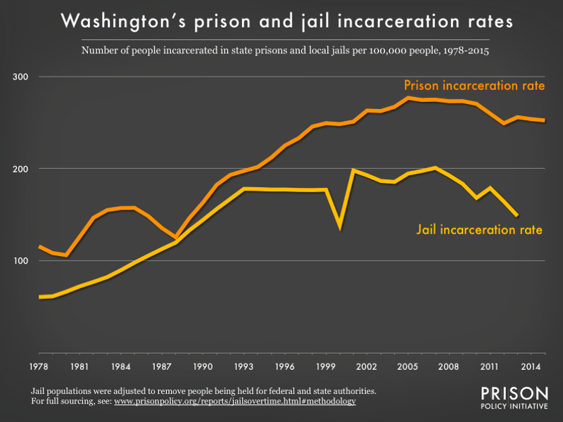 graph showing the number of people in state prison and local jails per 100,000 residents in Washington from 1978 to 2015