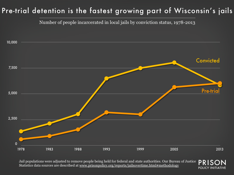 Graph showing the number of people in Wisconsin jails who were convicted and the number who were unconvicted, for the years 1978, 1983, 1988, 1993, 1999, 2005, and 2013.
