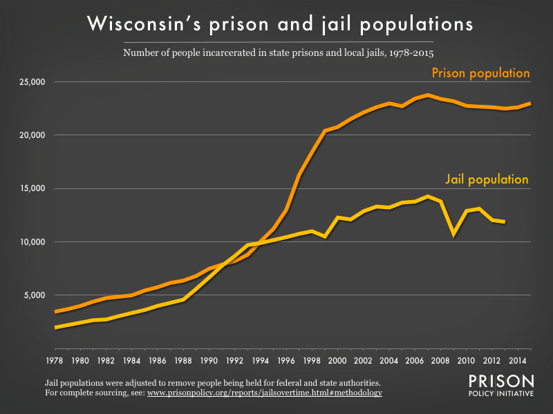 Graph showing number of people in Wisconsin prisons and number of people in Wisconsin jails from 1978 to 2015
