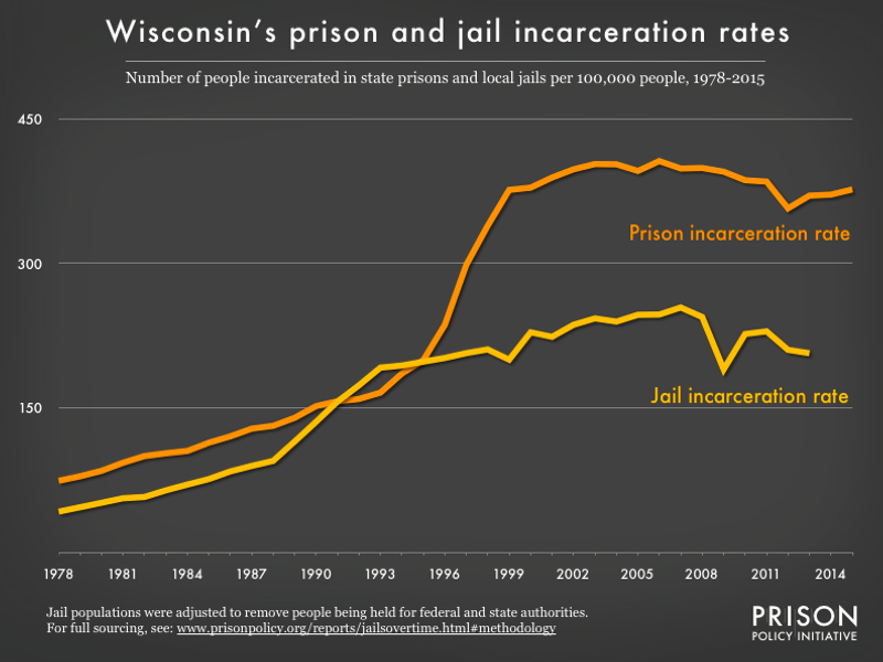 graph showing the number of people in state prison and local jails per 100,000 residents in Wisconsin from 1978 to 2015
