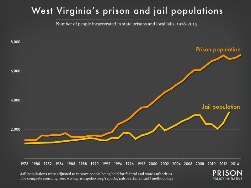 Graph showing number of people in West Virginia prisons and number of people in West Virginia jails from 1978 to 2015
