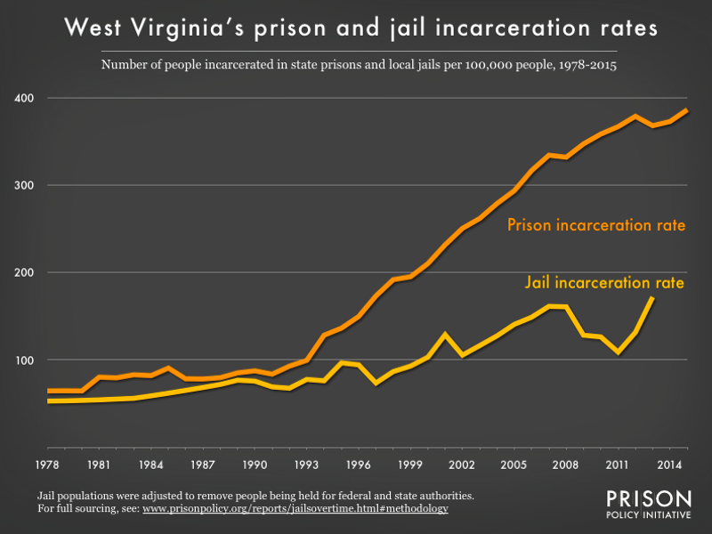 Graph showing number of people in West Virginia prisons and number of people in West Virginia jails, all per 100,000 population, from 1978 to 2015