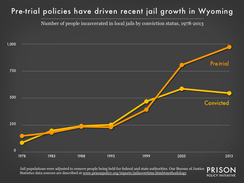 Graph showing the number of people in Wyoming jails who were convicted and the number who were unconvicted, for the years 1978, 1983, 1988, 1993, 1999, 2005, and 2013.