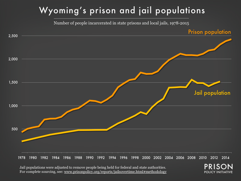 Graph showing number of people in Wyoming prisons and number of people in Wyoming jails from 1978 to 2015