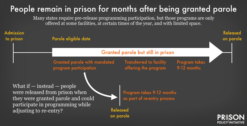 timeline showing that after being granted parole, people remain in prison waiting to participated in mandated programming