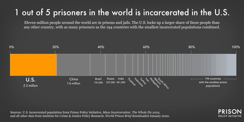 Graph showing that 1 out of 5 prisoners in the world is incarcerated in the U.S.
