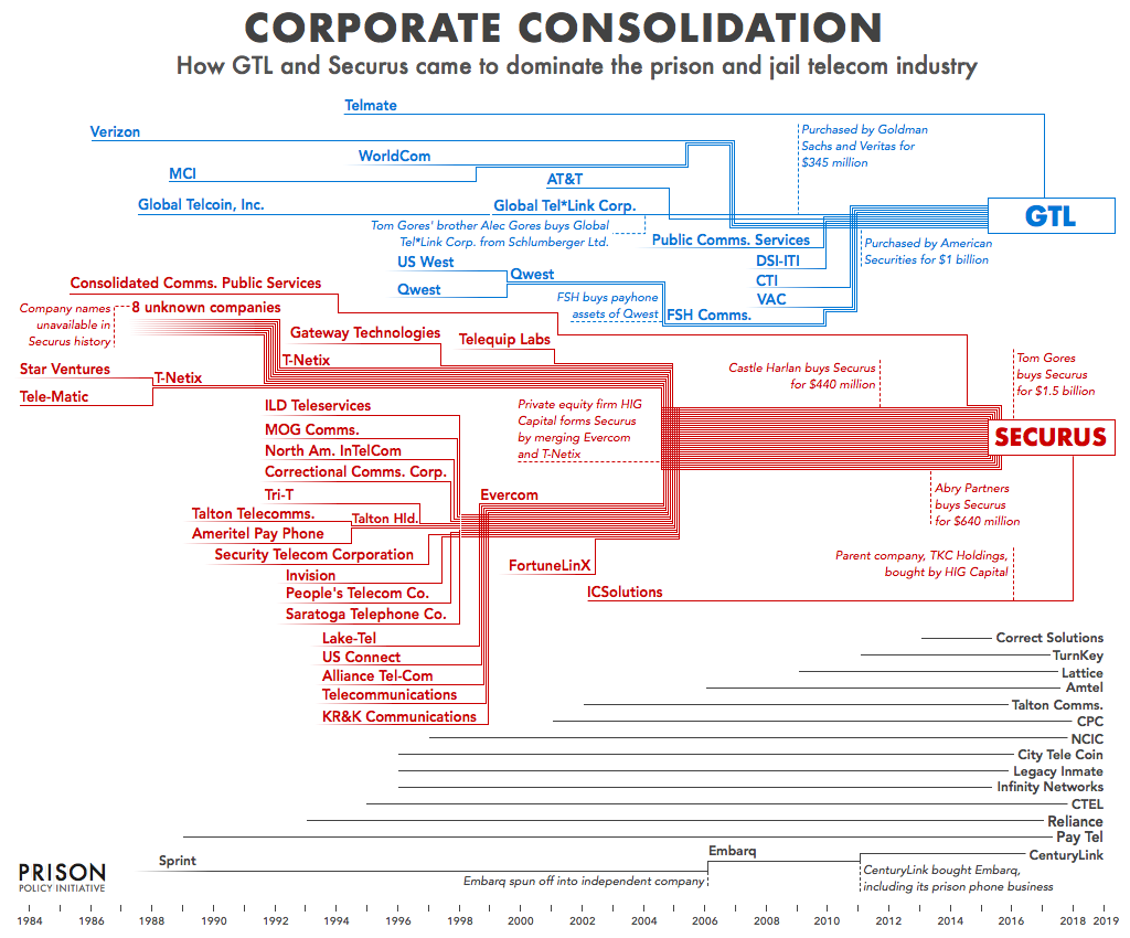 Graphical timeline showing how Securus and GTL have gobbled up most of their competitors in the prison and jail telephone market from the breakup of AT&T in the early 1980s through early 2019