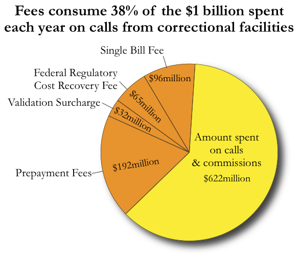Pie chart showing how the money spent on calls gets divided between fees, commissions and other charges.