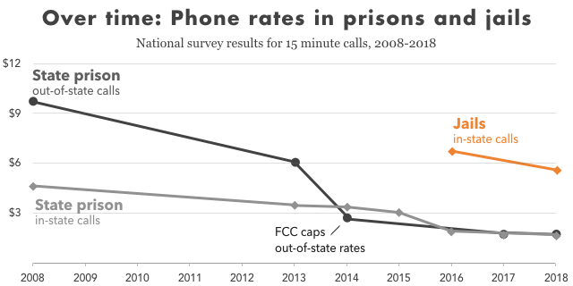 Graph showing the cost of calling home from state prisons and local jails with 15 minute in-state and out-of-state calls from 2008 to 2018. The cost of calls have declined, but jails are much more expensive. In 2018, the average in-state call from a jail cost almost $6.00, whereas the same call from a state prison was about $1.73