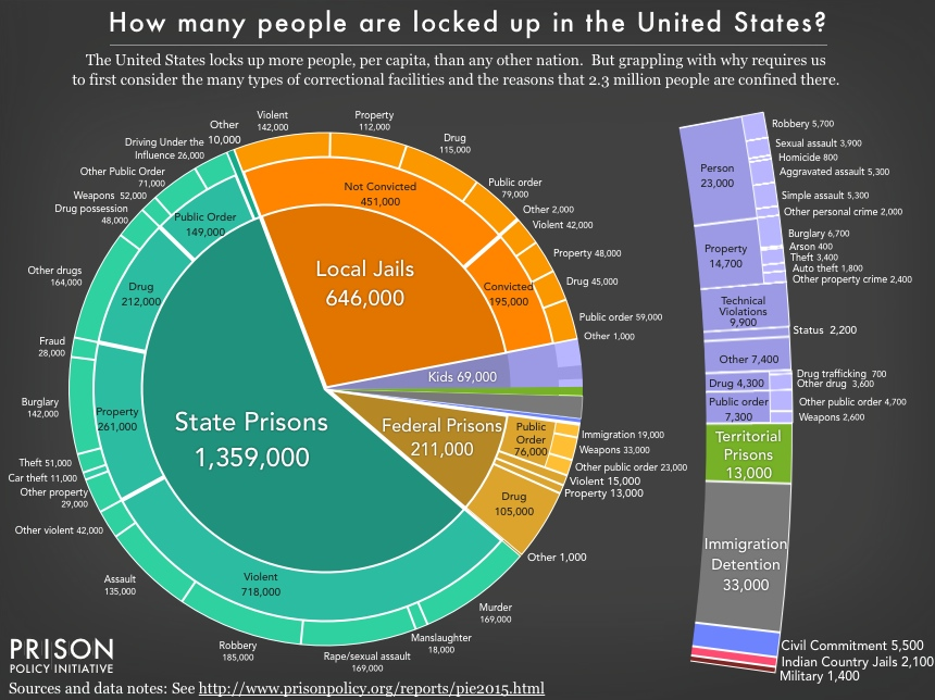 How many people are locked up in the United States?