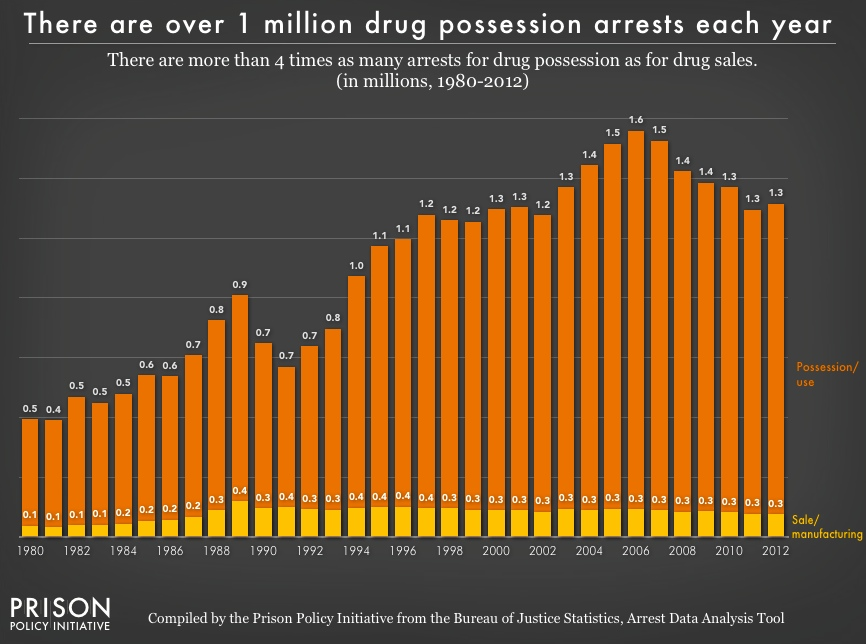 Chart showing the number of arrests for drug possession and drug sales/manufacturing from 1980 to 2012. For the last 20 years, the number of arrests for drug sales have remained flat, while the number of arrests for possession have grown