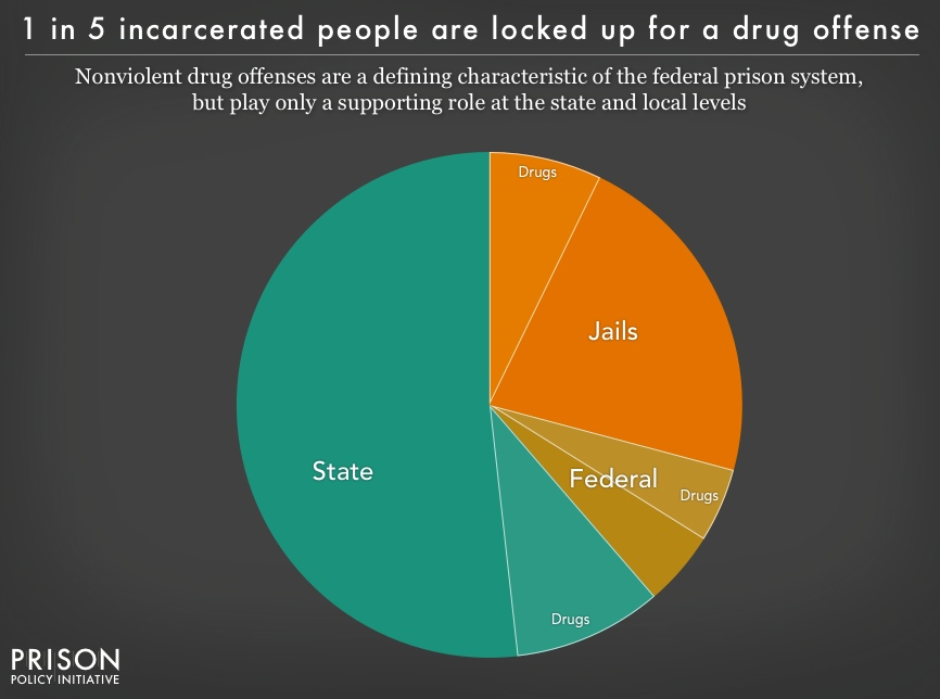 Pie chart showing the portion of people incarcerated in federal prisons, state prisons and local jails for drug offenses. While the War on Drugs is a defining characteristic of the federal prison system, it plays only a supporting role at the state and local levels