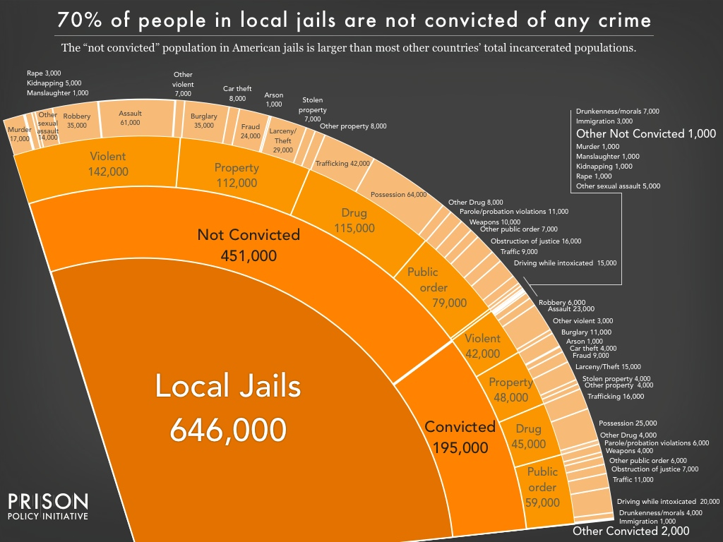 Pie chart showing the number of people locked up on a given day in the United States in jails, by convicted and not convicted status, and by the underlying offense, using the newest data available in March 2016.