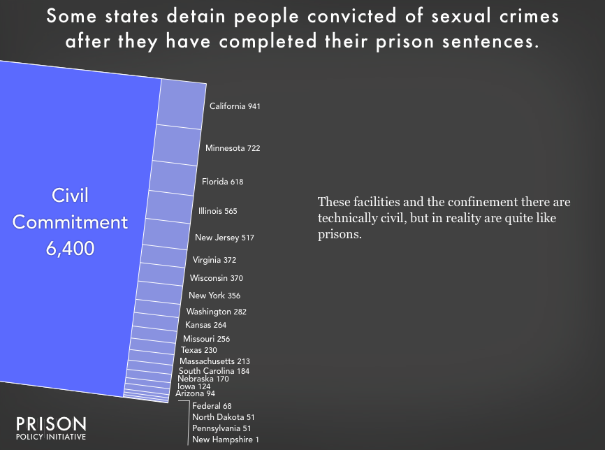 Chart showing the 5,487 people civilly committed in 16 states and the federal system. The largest number are in California ~~ unsurprising, given that it is the largest state in the country ~~ followed by Minnesota, a state that is seven times smaller and that has one of the lowest prison incarceration rates in the nation.