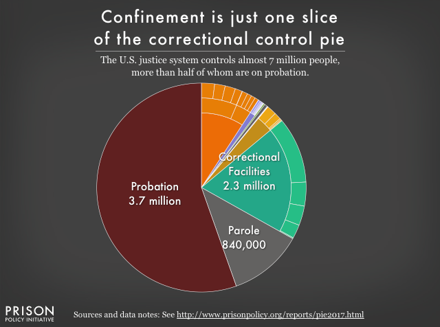 Pie chart showing that people in correctional facilities are only about a third of the people under correctional control in the United States. Most (55%) are on probation. The remainder are on parole.