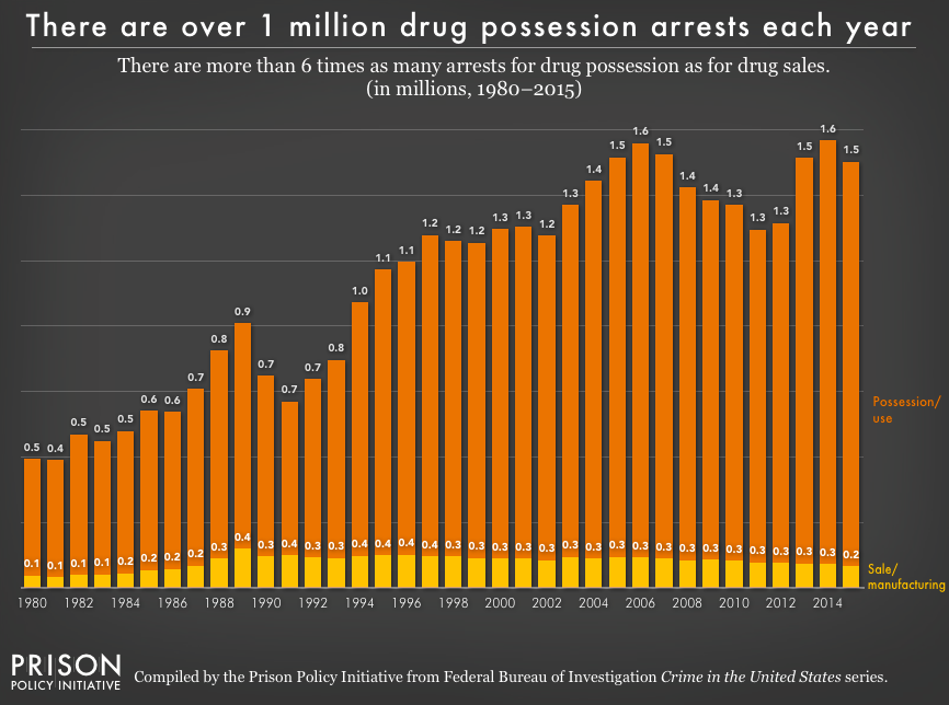 Chart showing the number of arrests for drug possession and drug sales/manufacturing from 1980 to 2014. For the last 20 years, the number of arrests for drug sales have remained flat, while the number of arrests for posession have grown.