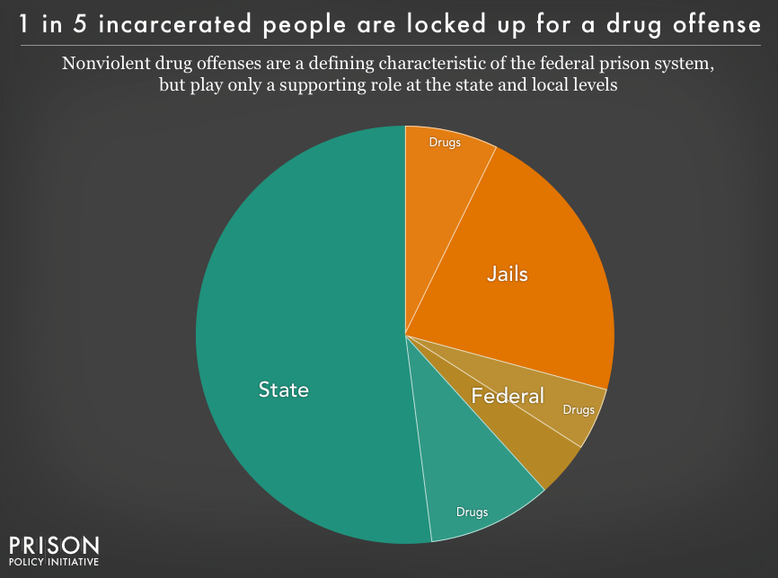 Pie chart showing the portion of people incarcerated in federal prisons, state prisons and local jails for drug offenses. While the War on Drugs is a defining characteristic of the federal prison system, it plays only a supporting role at the state and local levels.