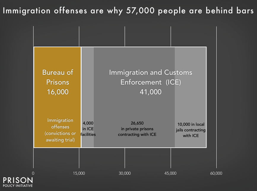 Chart showing that 57,000 people are confined for immigration offenses, with 16,000 in Bureau of Prisons custody on criminal charges, and the remainder in Immigration and Customs Enforcement (ICE) custody on civil detention. About 10% of those in ICE custody are in ICE facilities, and about 90% are confined under contract with private prisons or local jails.
