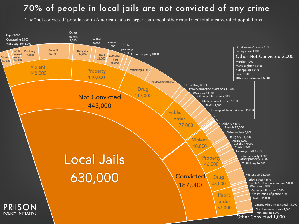 Pie chart showing the number of people locked up on a given day in the United States in jails, by convicted and not convicted status, and by the underlying offense, using the newest data available in March 2017.