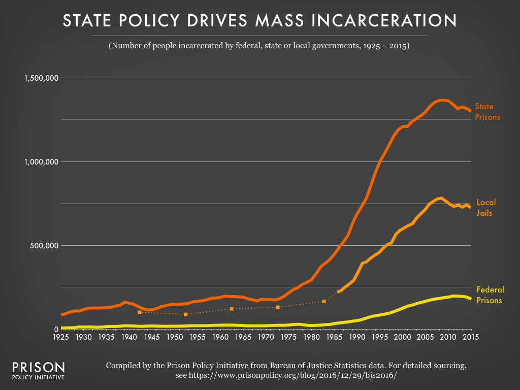 Graph showing the incarcerated populations in federal prisons, state prisons, and local jails from 1925 to 2015. The state prison and jail populations grew exponentially in the 1980s and 1990s, and began to decline slowly after 2008, while federal prison populations have always been smaller and show less change over time.