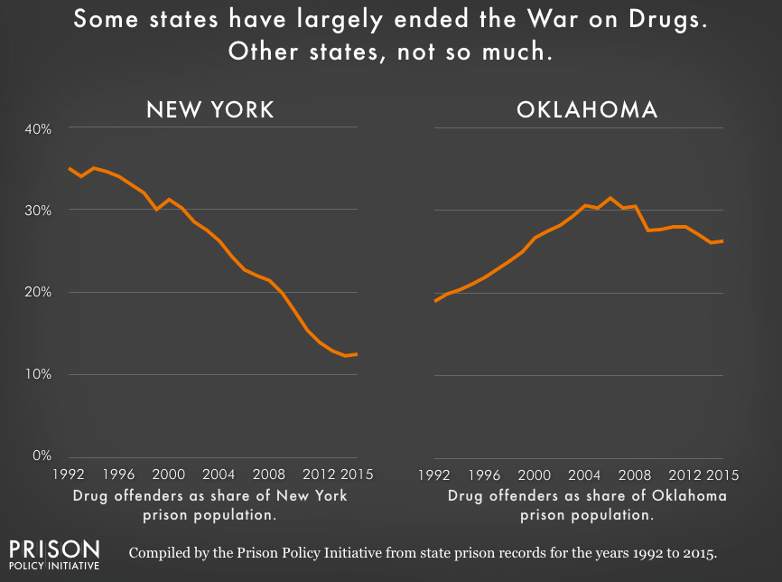Chart showing the portion of New York State's and Oklahoma's state prison population that is incarcerated for a drug offense from 1992 to 2015. The portion of New York State's prison population that is incarcerated for drug offenses has been consistently falling, while Oklahoma's rose to a peak in 2006 and has been consistently above 25% since 1999.