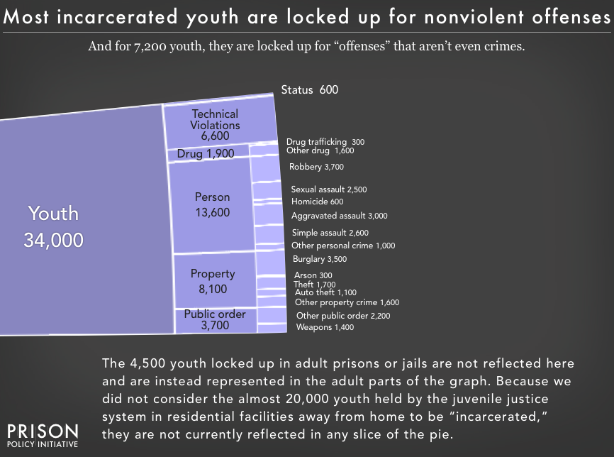 Chart showing the number and portion of youth locked up by offense types, showing that most incarcerated youth are locked up for nonviolent offenses, and that 7,200 youth are incarcerated for 'offenses' that are not even crimes. The graph notes that it does not include the 4,500 youth locked up in adult prisons or jails nor the almost 20,000 youth held by the juvenile justice system in residential facilities away from home.